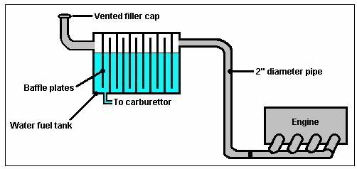 how to build your own water car at home the green optimistic rh greenoptimistic com engine water flow diagram v8 engine water flow diagram