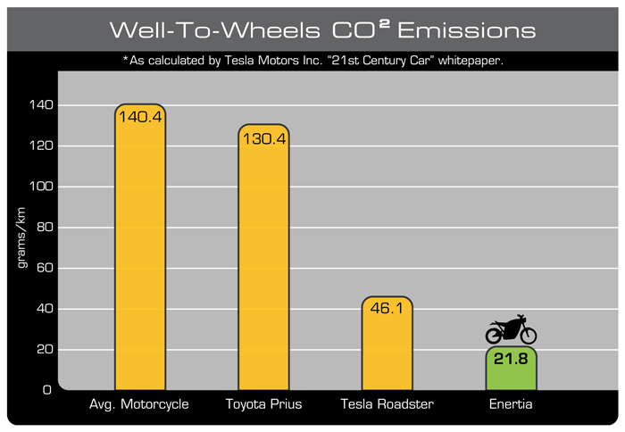 so how does the enertia fare  pared to other vehicles in carbon