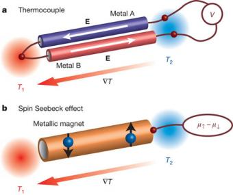 The Spin Seebeck Effect to Offer Low-Loss Thermoelectric Effect ...