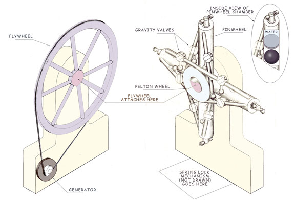 The Gravity Engine How To Build It With A Pinwheel