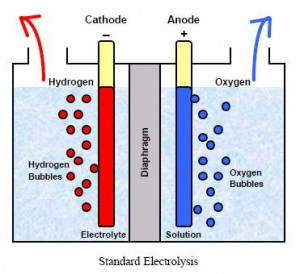 the discovery and usage of hydrogen In 1781, cavendish also discovered that hydrogen produces water when it burns   when combined with nitrogen, hydrogen is used to make ammonia for.