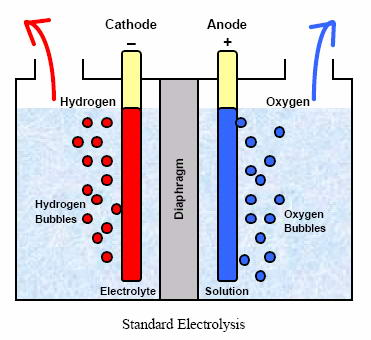 New Catalyst for Electrolysis Reduces Costs by 97% and Increases ...