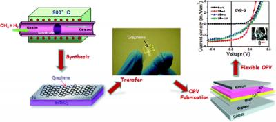 Organic Photovoltaic Solar Cells A New Graphene Based