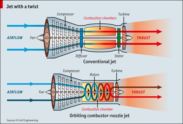 New ocn jet engine sips less fuel and outputs