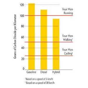 Four Running Men Pollute More Than A Hybrid Car Italian Study Claims