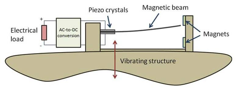 Typical piezoelectric harvester setup