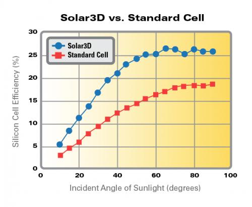 solar3d-efficiency-vs-standard-solar-cell