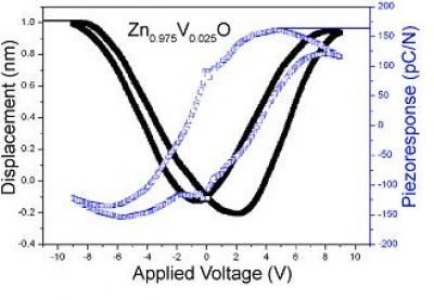 The hysteresis curve of the piezoelectric effect of the ZnO containing V. The black line indicates displacement determined by applied voltage, and the blue line represents electric charge per unit stress. (c) Science China Press