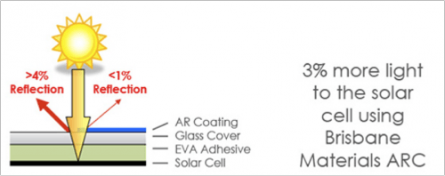 Economical Anti Reflection Coating Increases Solar Cell
