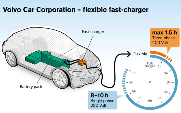 Volvo S 22kw Fast Charger Juices Your Car In 90 Minutes
