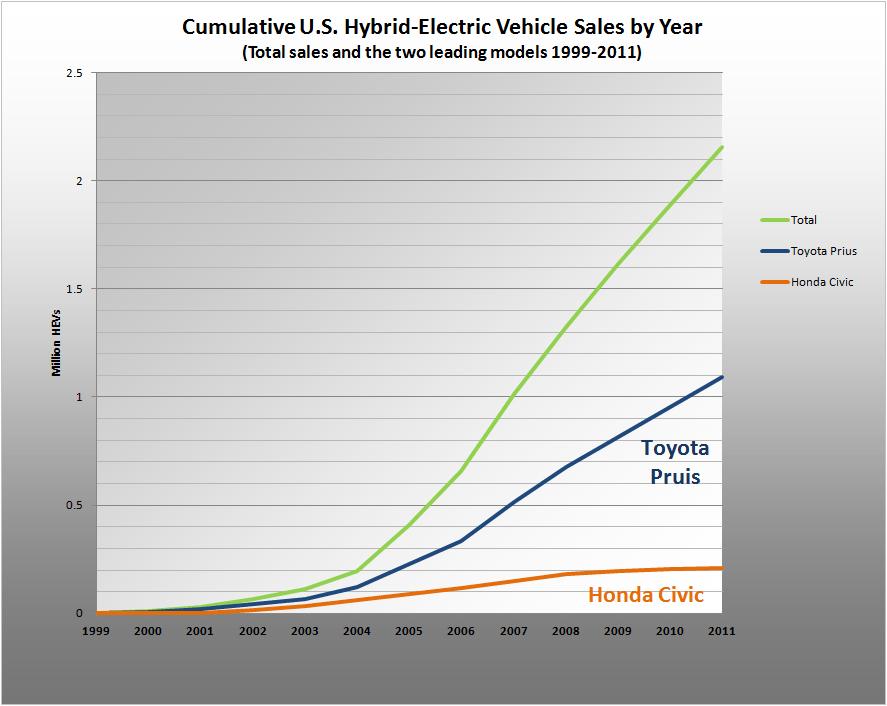 Cumulative US Hybrid Sales 1999-2009