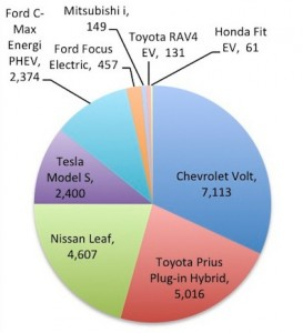 Plug-In Sales - Fourth Quarter 2012