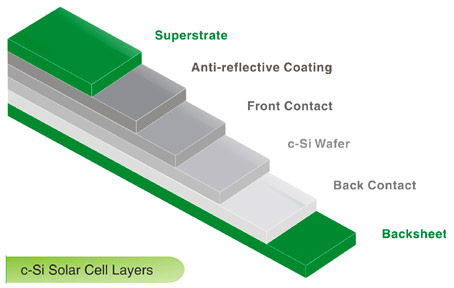 BioSolar's Bio-Oil Backsheet