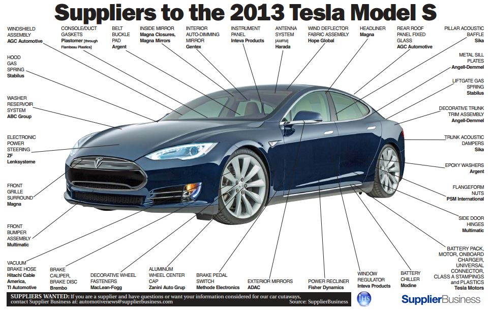The Tesla Model S Has Many Suppliers Infographic The