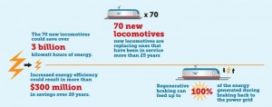 Amtrak's New Electric Locomotives Regenerate Nearly 100% of the Electricity That Drives Them