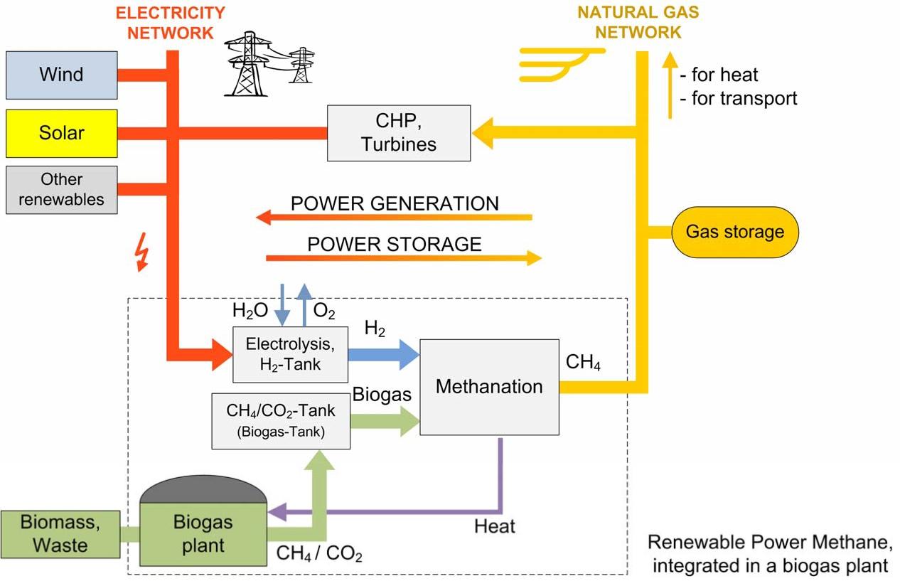 How To Make Hydrogen From Natural Gas