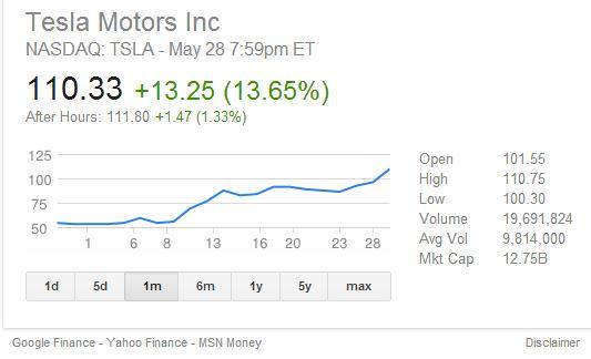 Tesla Stock Hits Record Value Again The Green Optimistic