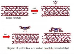 New Catalyst Developed at UNIST Could Replace Platinum in Fuel Cells