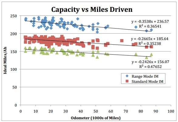 battery-capacity-vs-miles