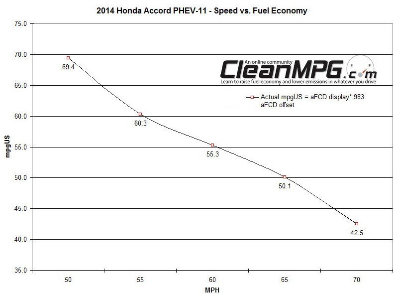 2014 Honda Accord PHEV Fuel Economy vs Speed