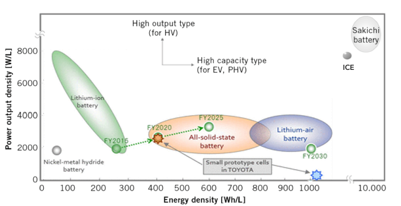 Toyota solid state lithium ion battery hits 400 whl the green toyota solid state lithium ion battery hits 400 whl the green optimistic sciox Images