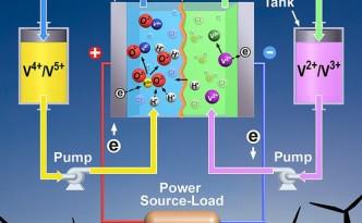 PNNL's Vanadium RedOx Flow Battery for Grid-Scale Renewable Energy Backup Energy Storage
