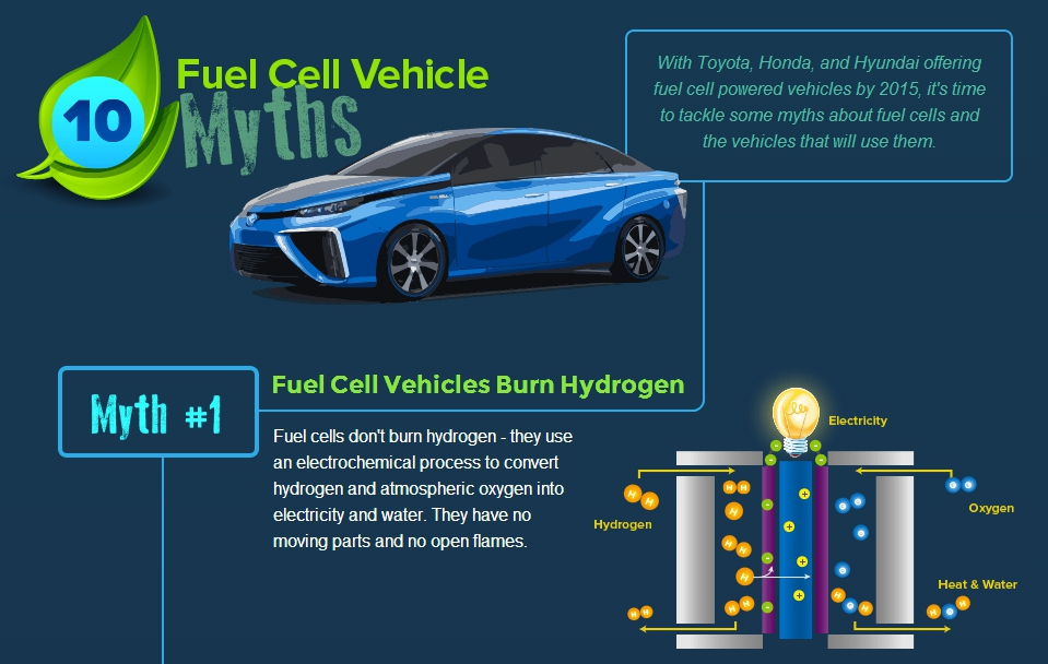Fuel Cell Vehicle Myth One Fuel Cell Vehicles Burn