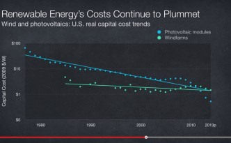 Renewable Energy's Exponential Price Drop