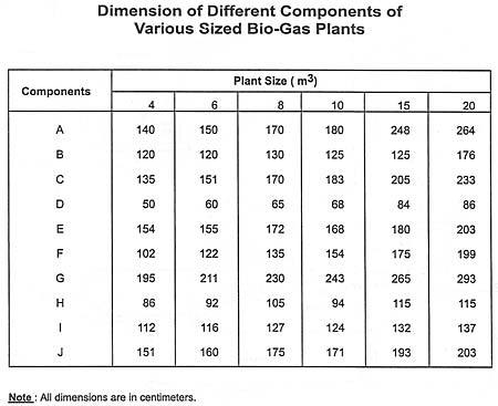 sizing the plant - Home Biogas System Design