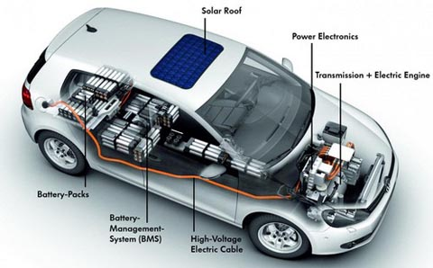 Electric Vehicle Battery Prices Forced Down By Vw The