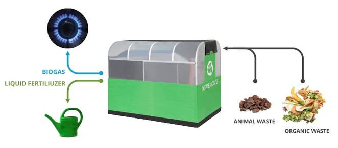 Solve Your Home Digester Problem with this Home Digester