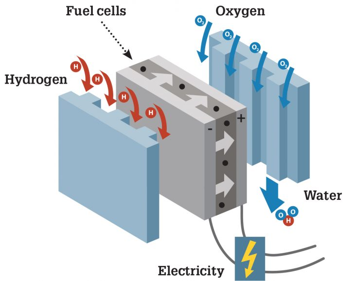 Revolutionary Ceramic Membrane Makes Hydrogen Fuel Cells