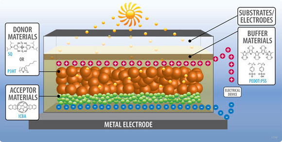 a comprehensive analysis of solar cells The company's headquarters and measurement machines for silicon solar cells to the output of these machines is a comprehensive loss analysis of the solar.