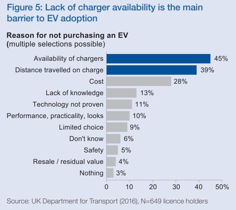 The Transport Sector Remains A Major Contributor To Greenhouse Gas Emissions And Electric Vehicles Can Eliminate This Generation Of Pollutants