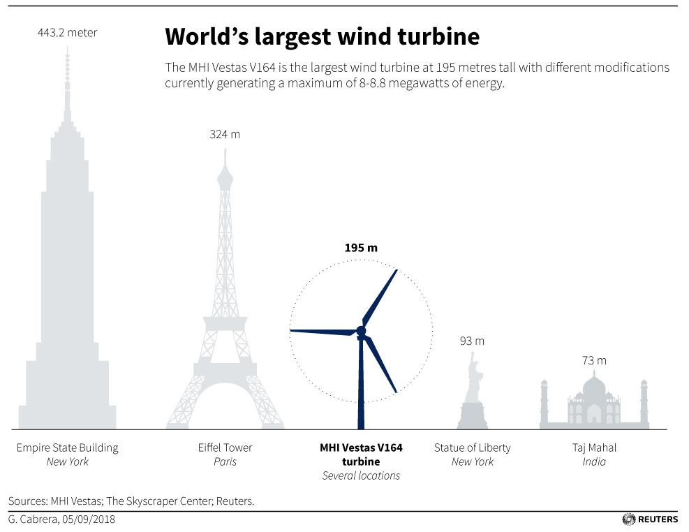 Denmark Upgrades Wind Turbine Capacity, Reduces Number - The